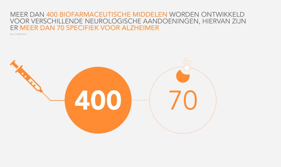 Behandeling voor ziekte van Alzheimer komt eraan
